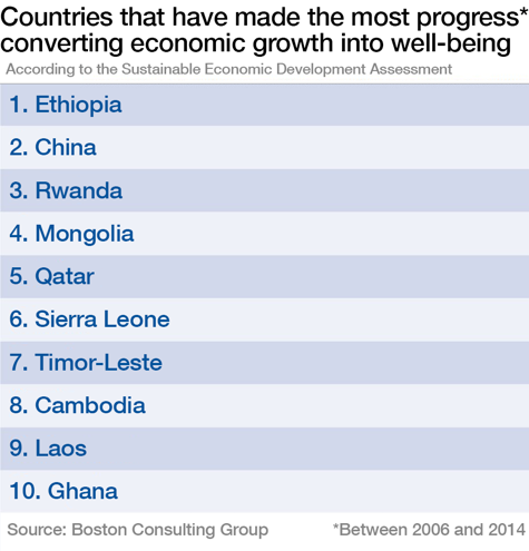 Countries that have made the most progress in converting economic growth into well-being